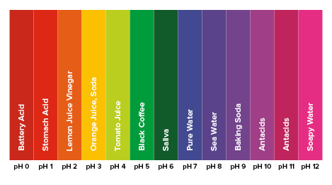 An acidic pH balance can hurt your smile!